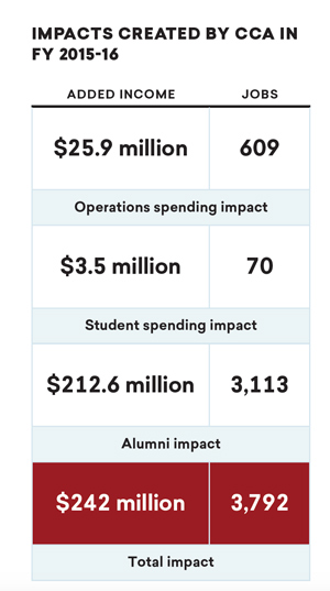 Graphic of CCA economic impact