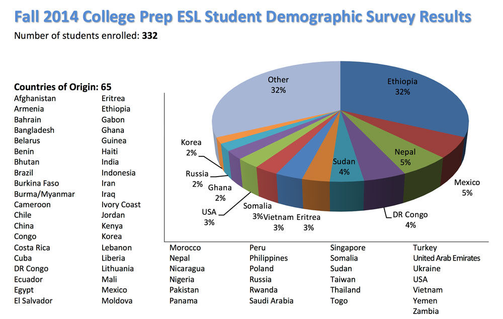Pie Chart showing ESL Student Diversity and Demographics