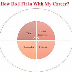 Chart of self-assessment- how do I fit with my career? Please list your values, skills, experiences, interests, and important personality traits