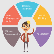 Soft Skills: Adaptability, Critical Thinking, Effective Teamwork, Time Management, and Efficient Communication