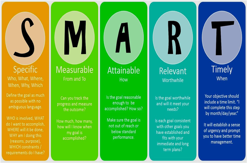 SMART Goals are SMART, MEASURABLE, ATTAINABLE, REALISTIC, and TIME SENSITIVE